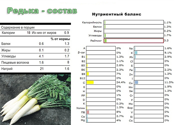 зелений горошок | Кулінарні.