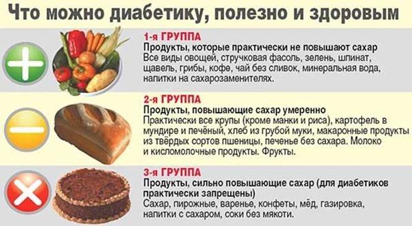 Продукты питания для диабетиков