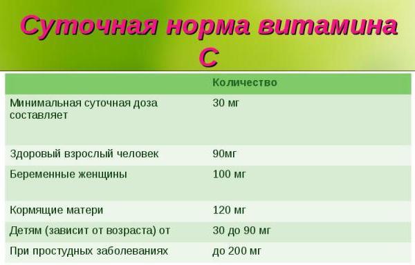 Витамин с суточная потребность