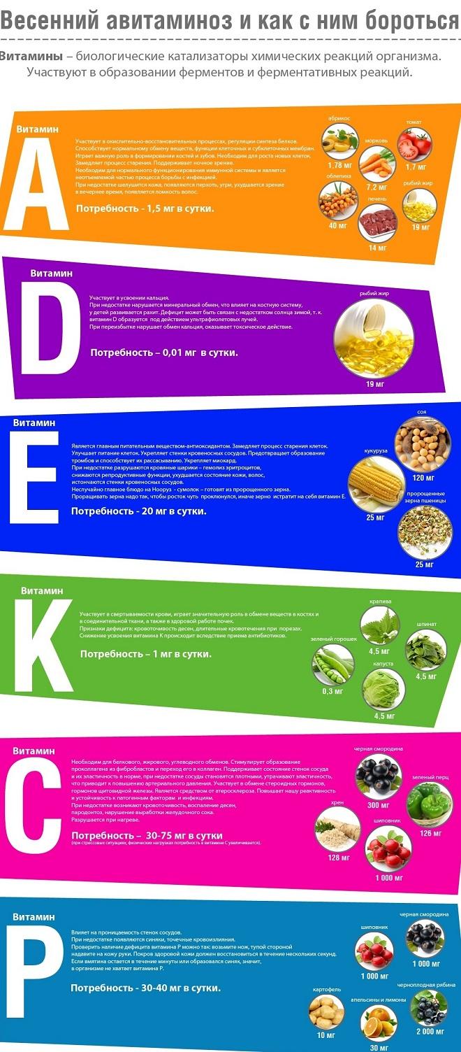 Какие витамины пить при авитаминозе