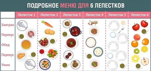диета шесть лепестков меню на каждый день