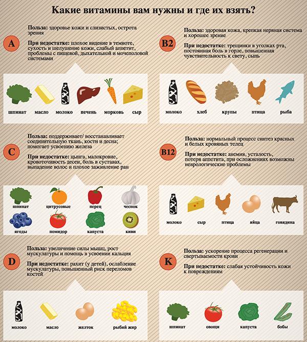 Какие витамины пропить при хронической усталости
