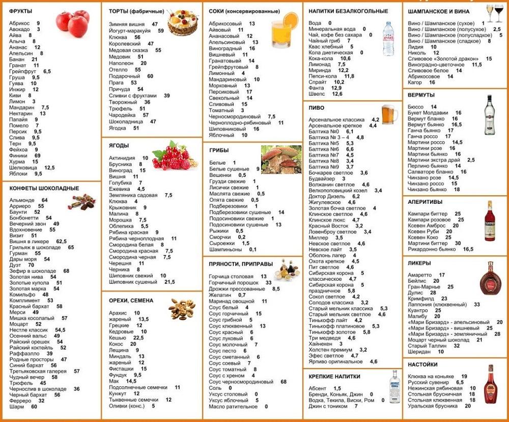 Бессолевая диета меню на каждый день от похудения