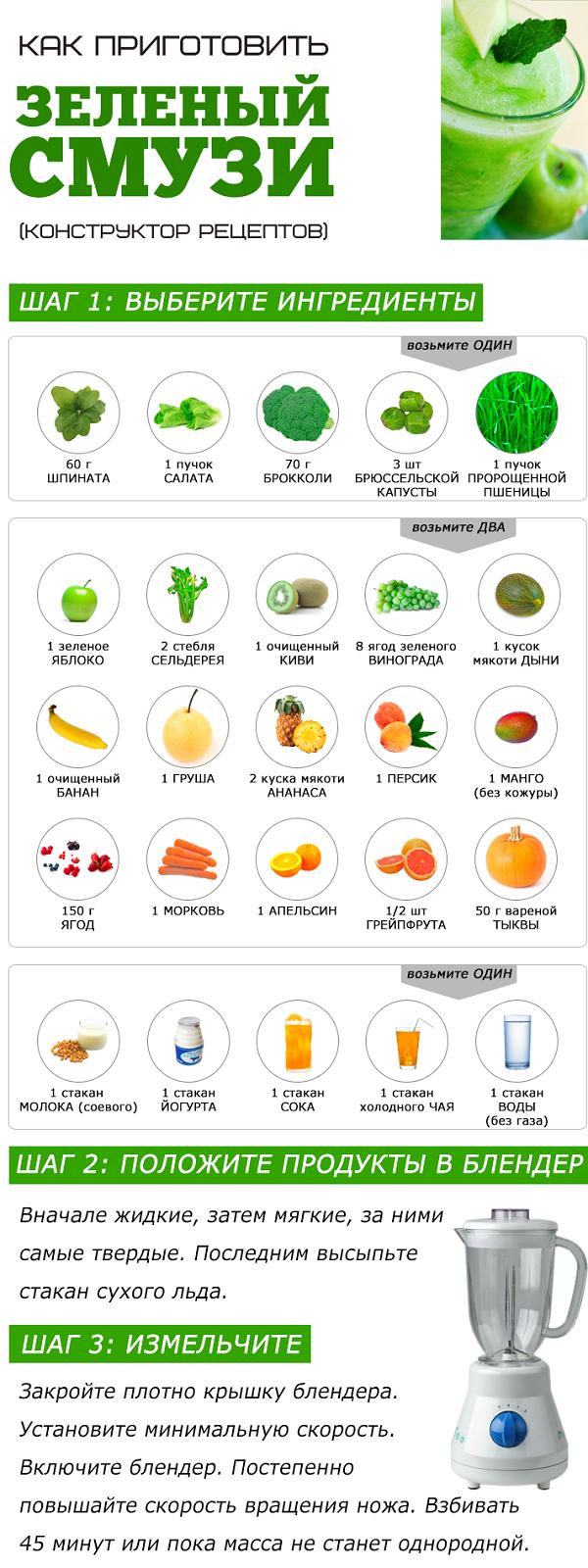 Смузи с сельдереем в блендере рецепты