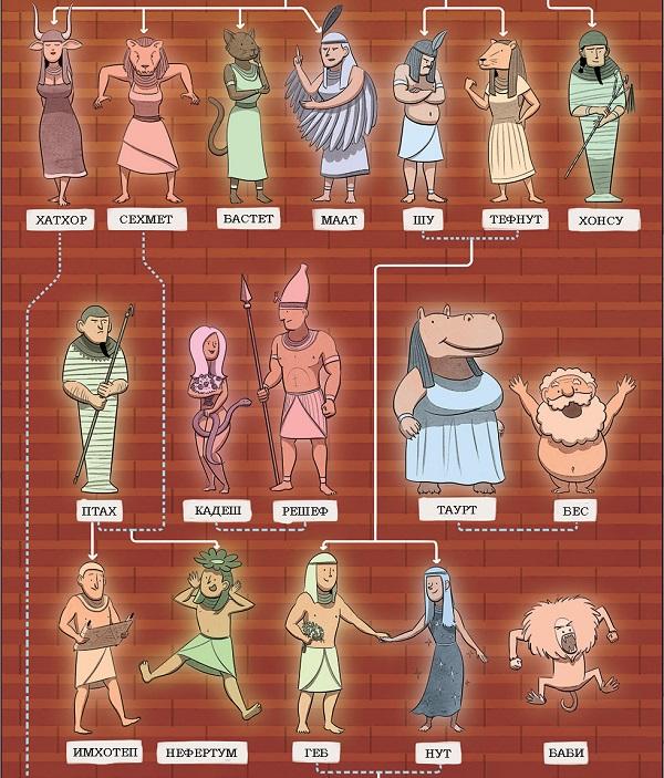 боги древнего египта6