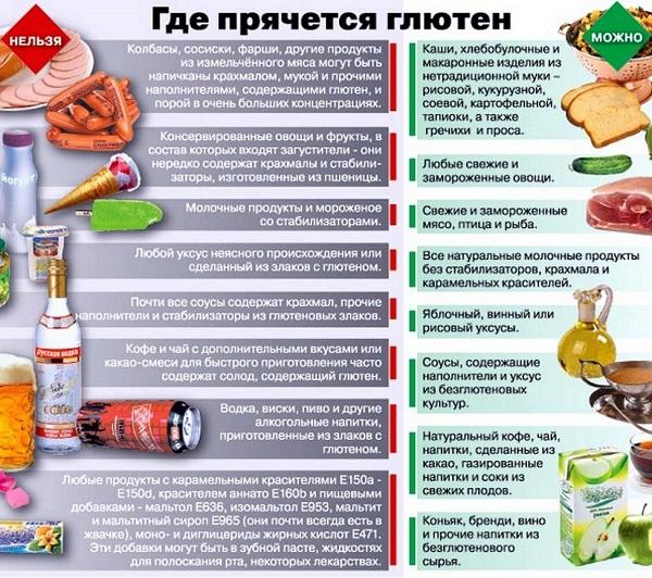 Безглютеновая диета для взрослых