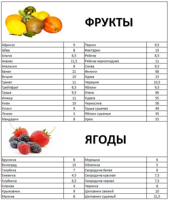 Кремлевская диета для похудения, этапы, рецепты