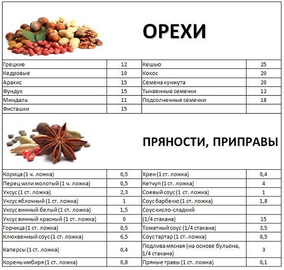 кремлевская диета таблица баллах
