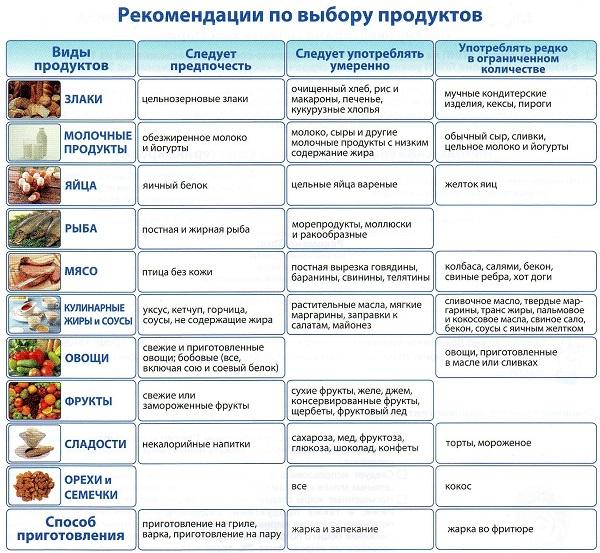 фрукты от холестерина