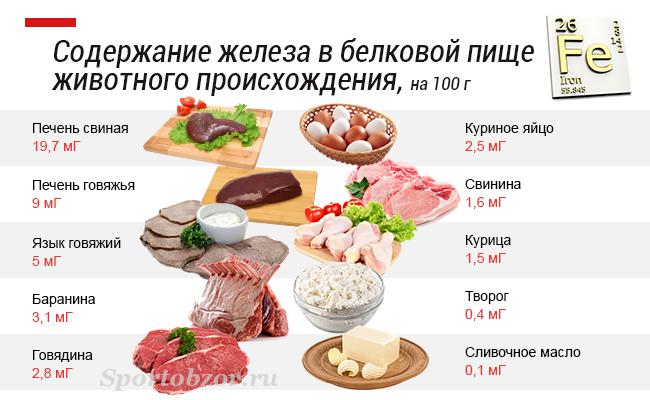 какие продукты есть при повышенном холестерине