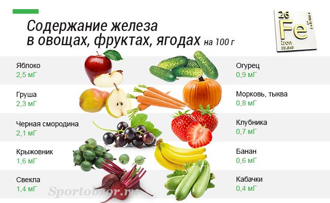 какие продукты надо есть чтобы похудеть быстро
