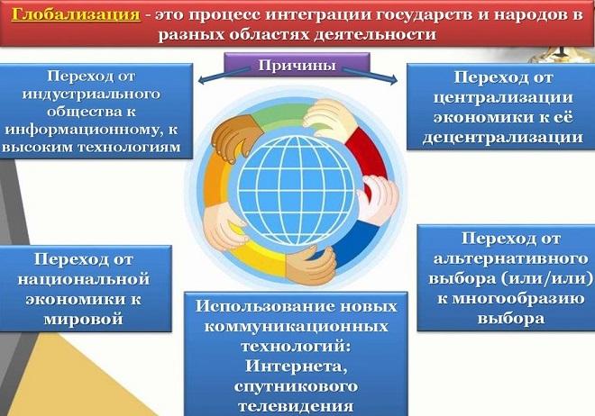 причины глобализации