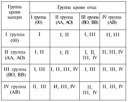 определение групп и подгрупп