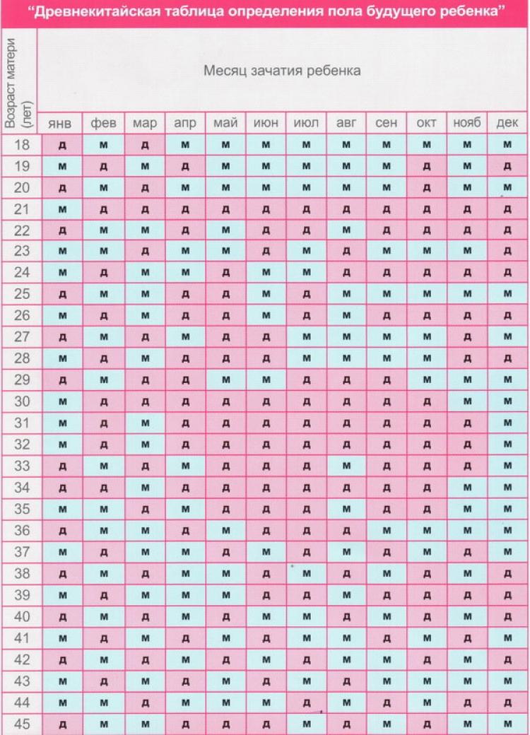 Как по календарю рассчитать беременна или нет
