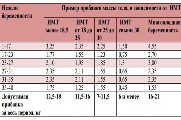 Вес при беременности норма таблица