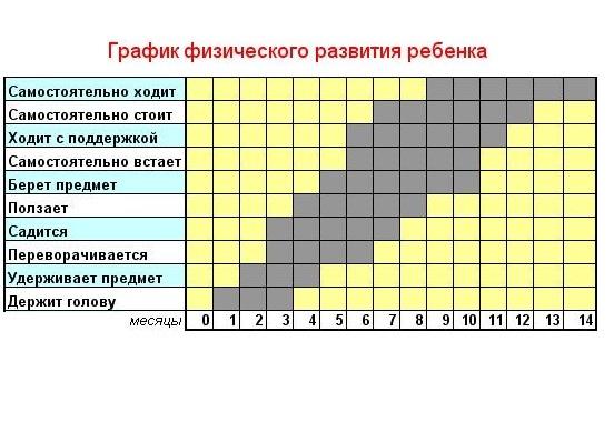 таблица развития малыша рост вес
