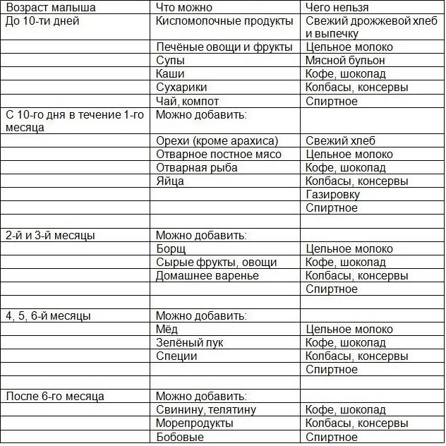 Котлеты при грудном вскармливании рецепт