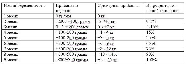 Расчет веса ребенка при беременности калькулятор