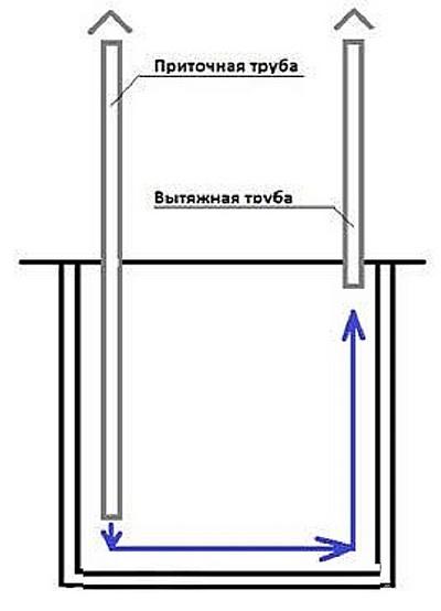 Как сделать вентиляцию в погребе гаража. видео