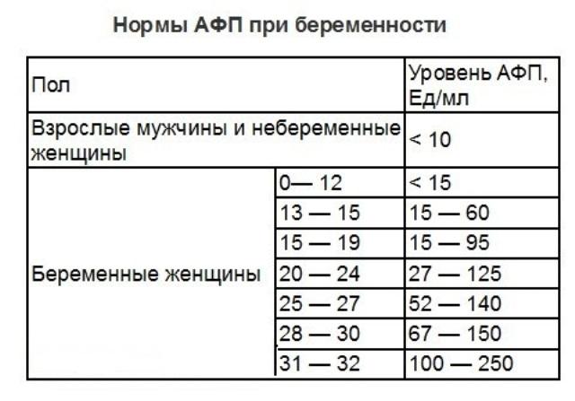 Анализ крови афп и хгч у беременных