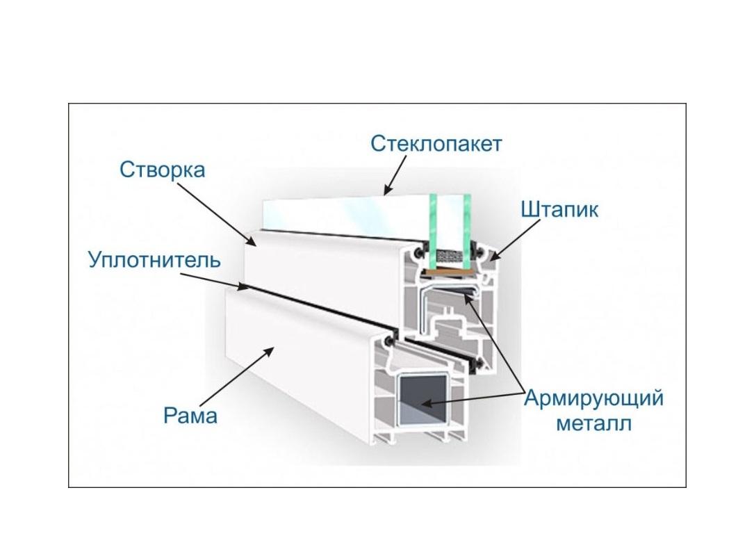 Расчёт остекления балкона своими руками balkonvdome.ru.
