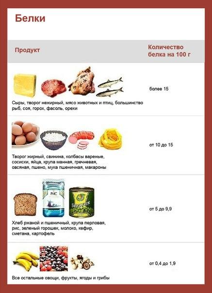 Белковые продукты список для беременных 6