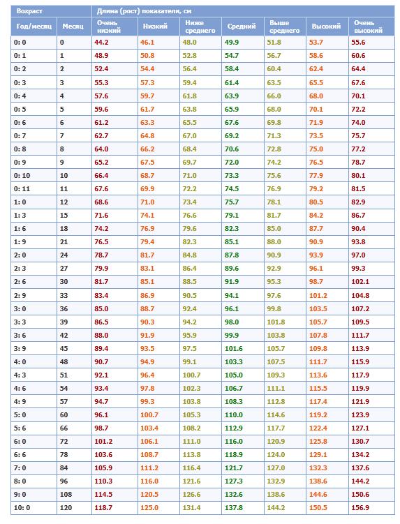 (табл.1) и роста (табл.2)