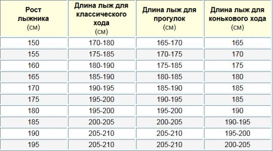 полностью… сколько весит лыжное оборудование обзор фирм-производителей термобелья