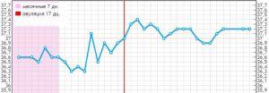 Беременный график базальной температуры при беременности примеры
