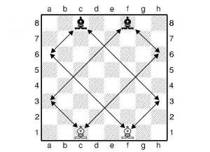 Правила игры в шахматы