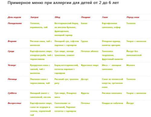 диета при аллергии у взрослых меню