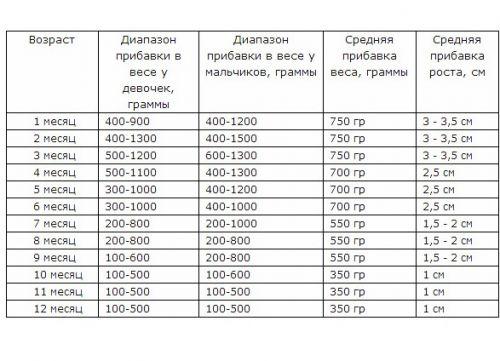 Таблица развития детей до года