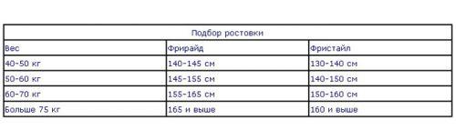 Подбор сноуборда по весу таблица