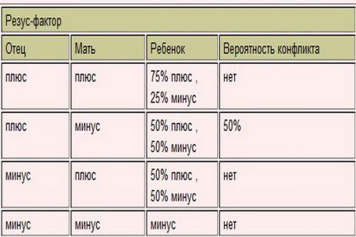 Резус конфликт при беременности таблица титров
