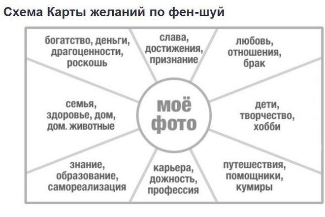 Карта желания по фен шуй как сделать