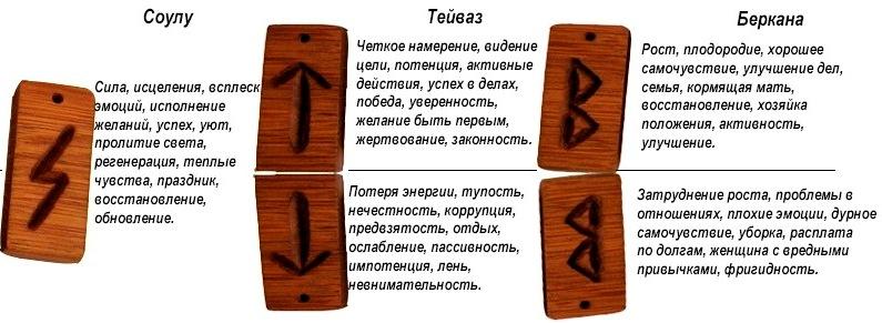 эрогенные зоны знаков гороскопа