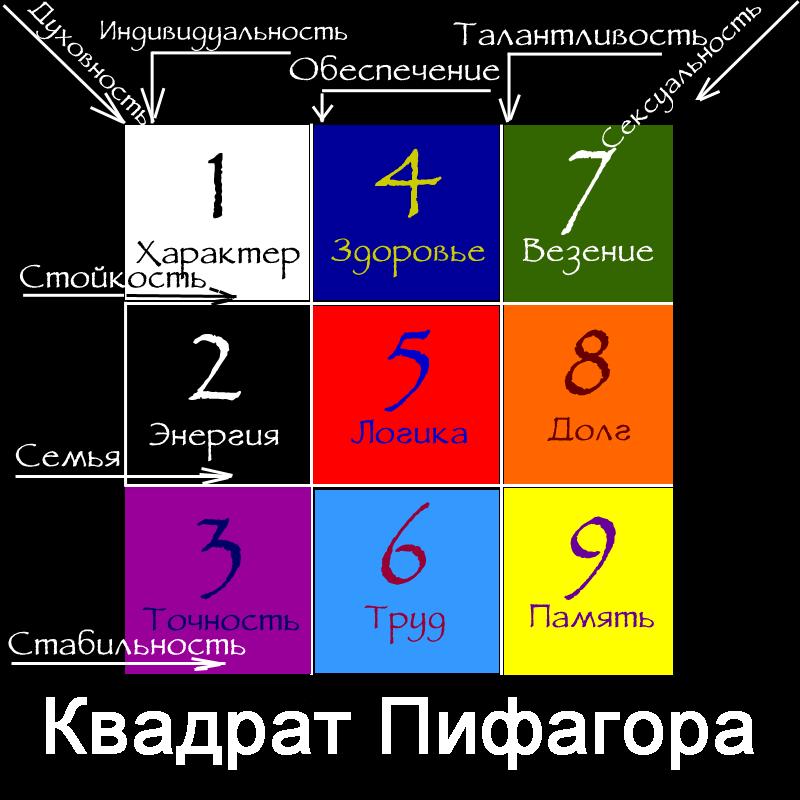 Гадание пифагора по дате