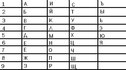 Нумерология по машине