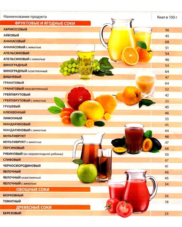 Калорийность томатного сока домашнего
