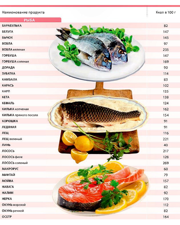 пищали восторга калорийность продуктов на сушке Режим