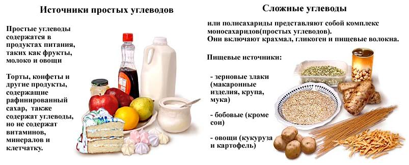 какие продукты можно не есть чтобы похудеть