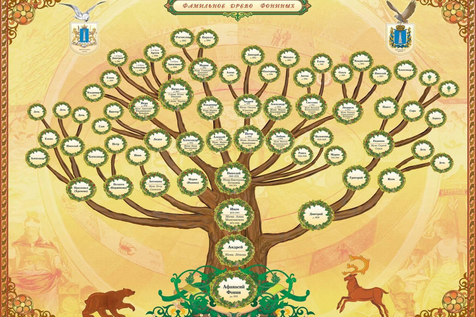 Как нарисовать семейное дерево? Как Нарисовать Семейное Дерево