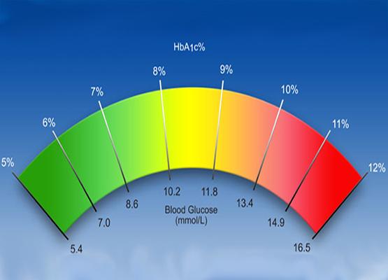 Куда обращаться с диабетической стопой