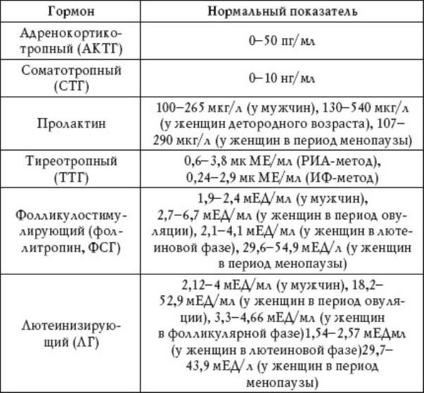 Анализ крови гормоны результаты Справка из онкодиспансера Останкинский район