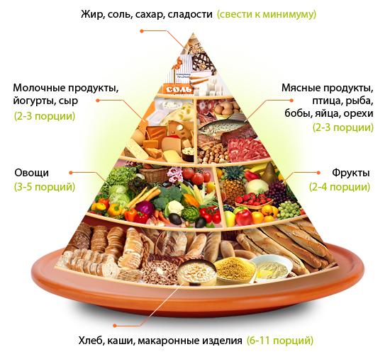 продукты холестерином высокой плотности