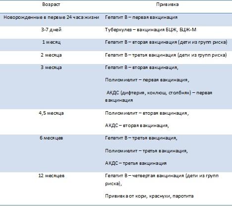 Схема прививок детей до 1 года