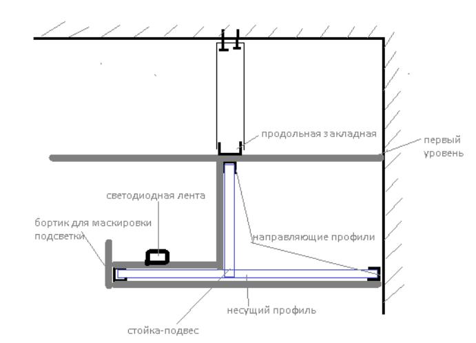 Потолок с подсветкой гипсокартон своими руками