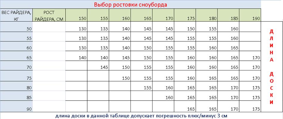 Размер сноуборда по росту и весу