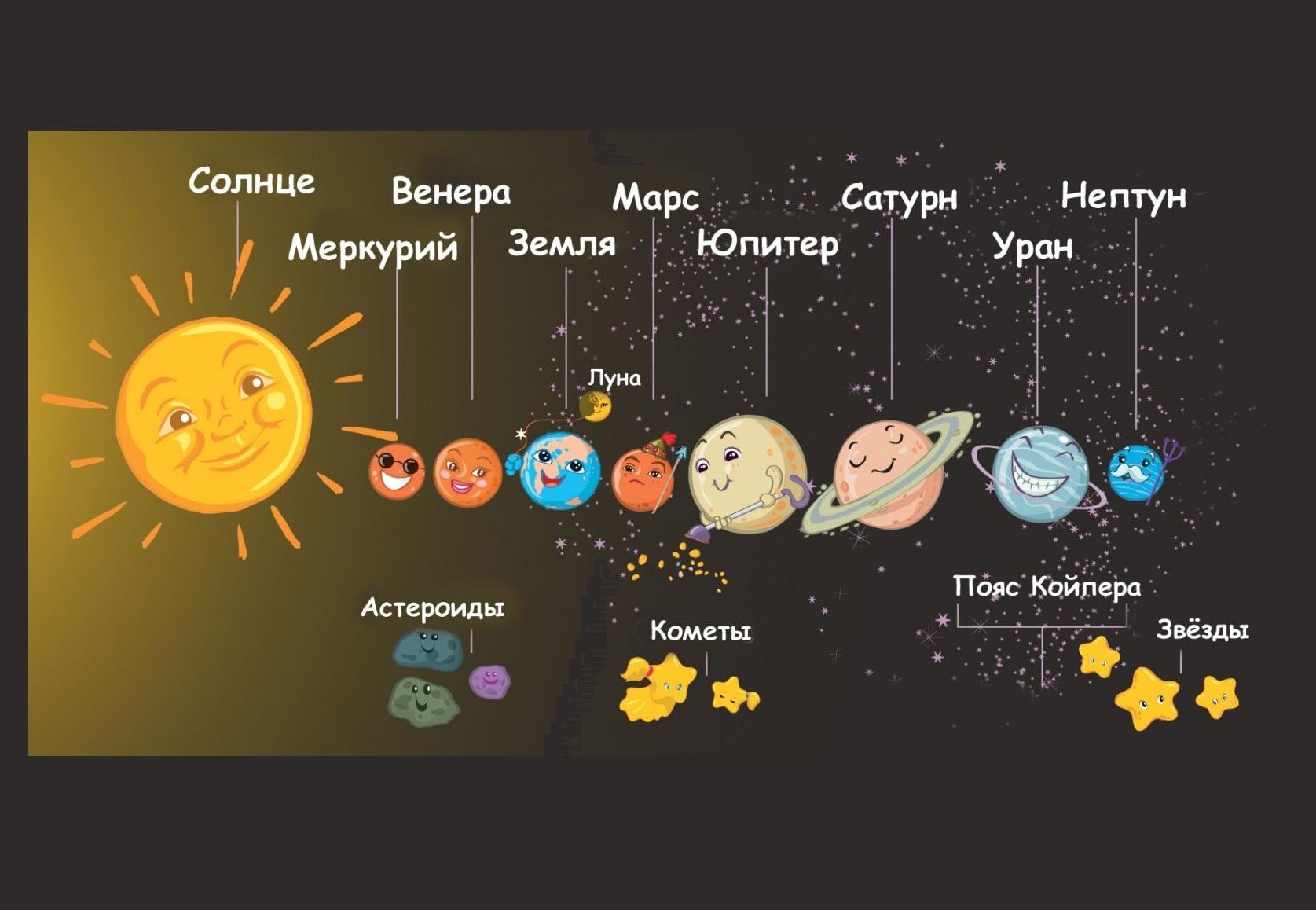 Планеты космос рисунок