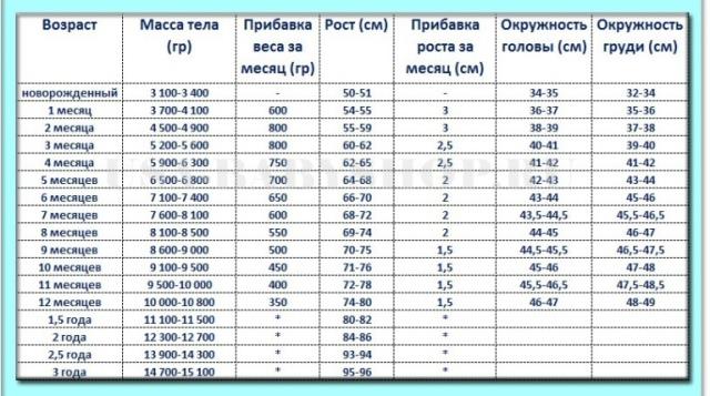 Сколько должен весить ребенок Таблица: возраст, вес